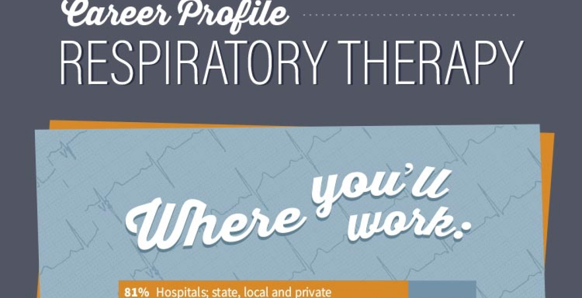 Respiratory Therapy Career Profile